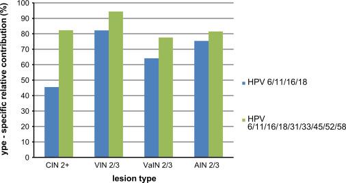 human papillomavirus type 45