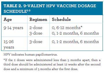 human papillomavirus vaccine dosage schedule