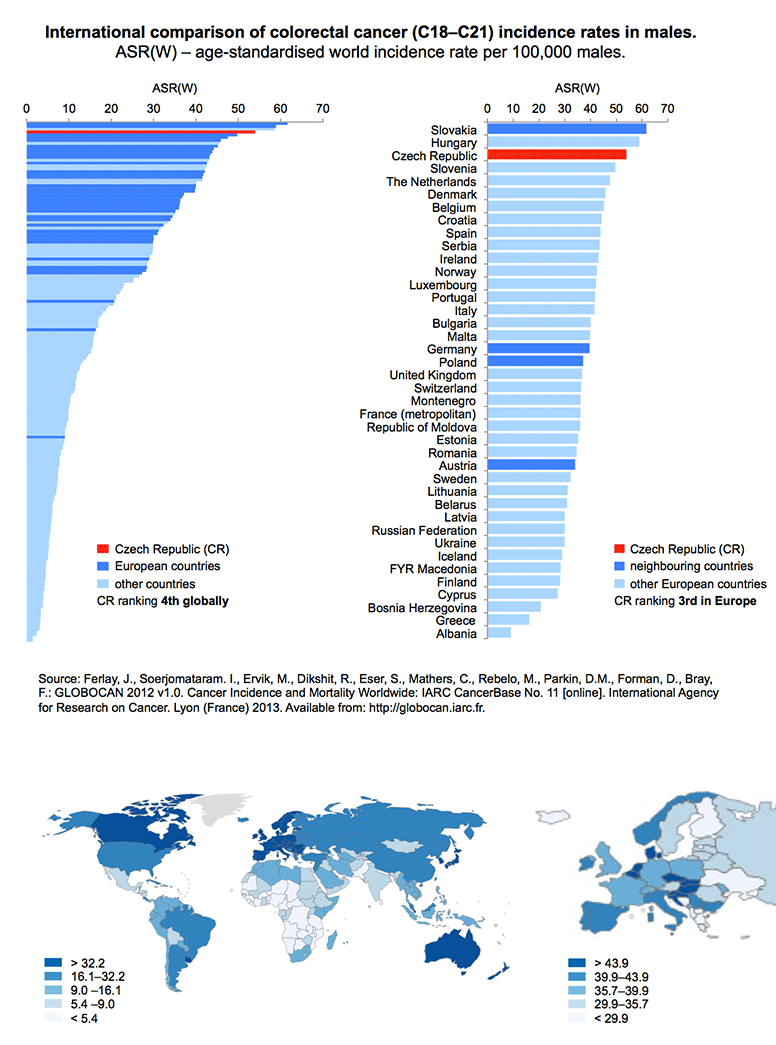 colorectal cancer incidence worldwide