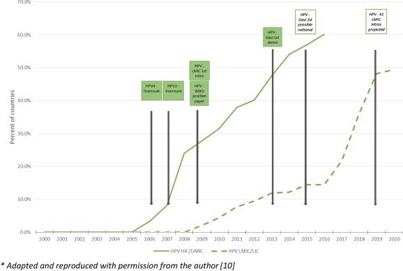 Studii despre legatura vaccinuri-boli | PRO DECIZII INFORMATE