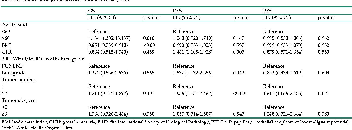 papillary urothelial tumor of low malignant potential definition papillomavirus humain