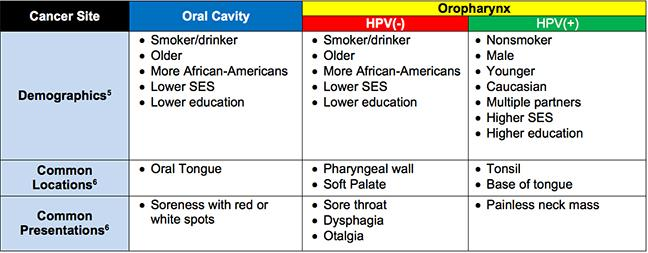 hpv cancer stages
