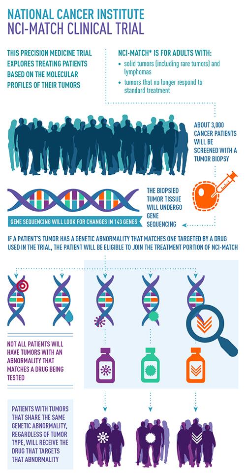 cancer drug genetic mutation