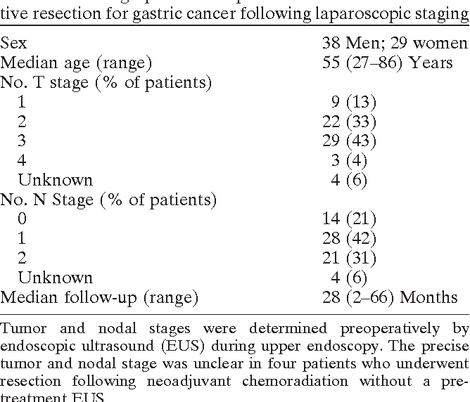 Determination of peritoneal lavage tumor marker concentrations in gastric cancer