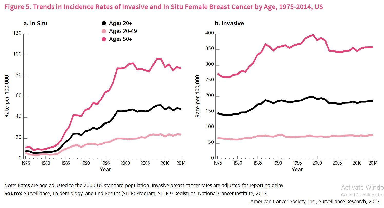 Cancerul de san - date statistice