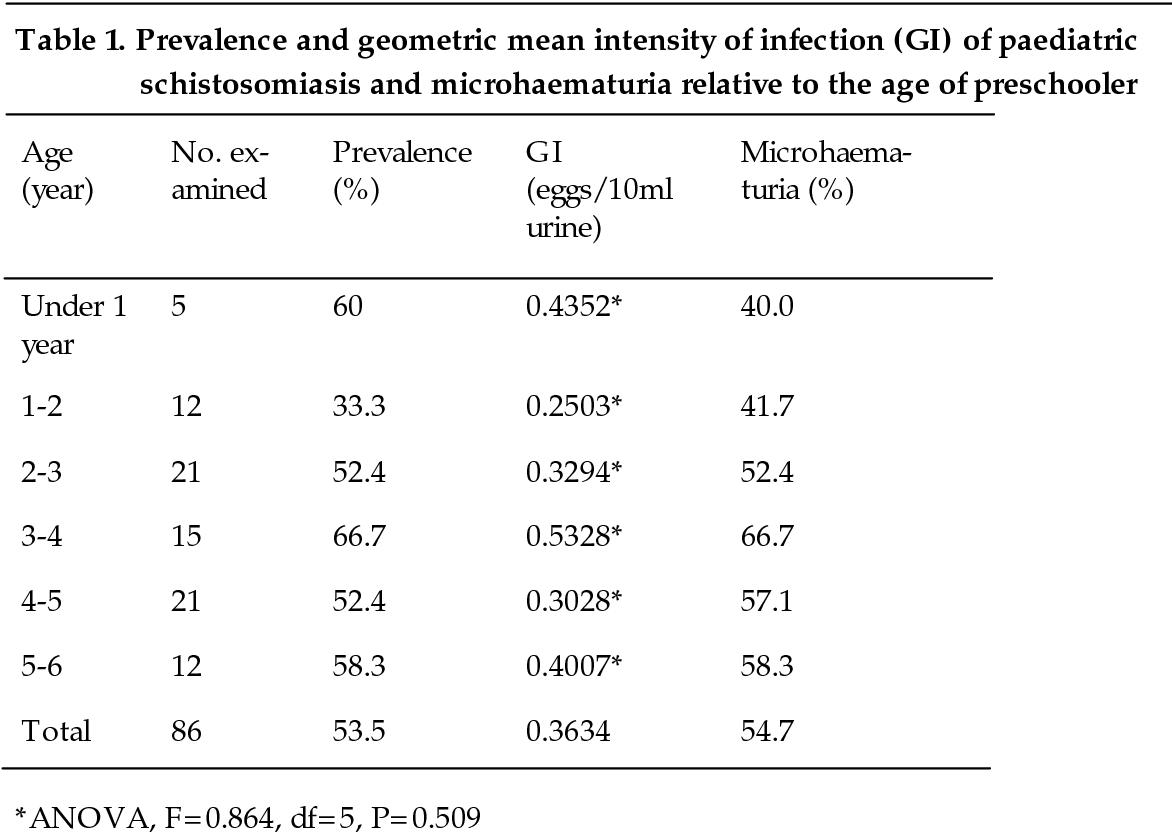 schistosomiasis in nigeria