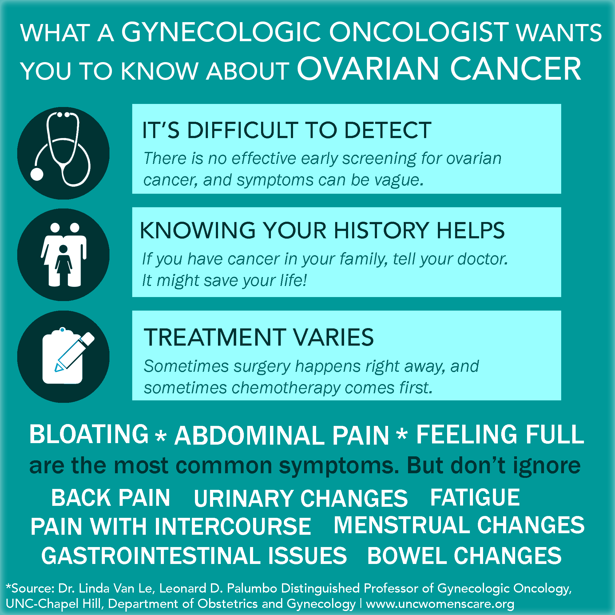ovarian cancer what are the symptoms