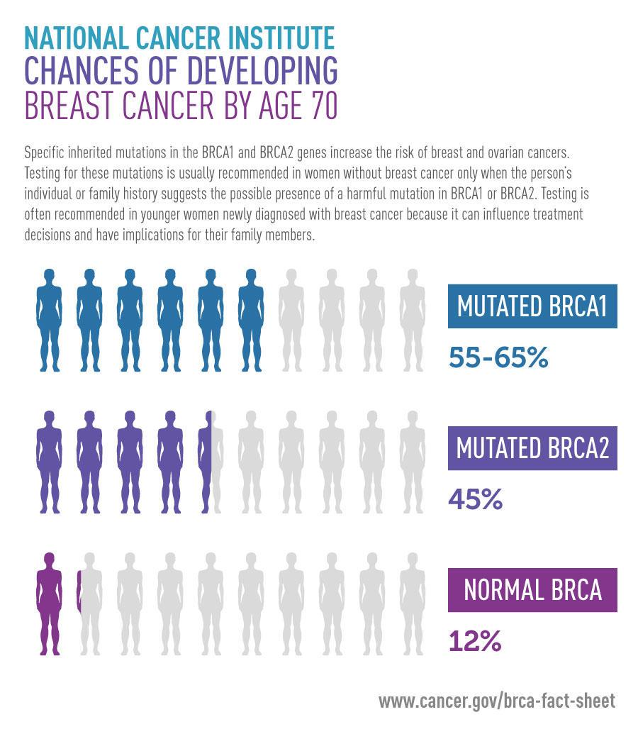ovarian cancer genetic link