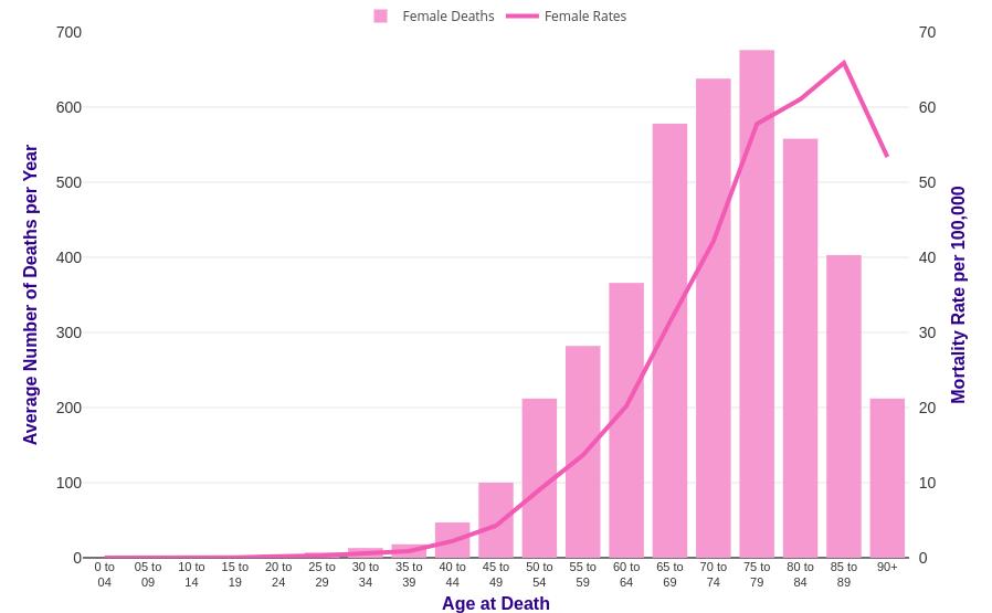 ovarian cancer prevalence