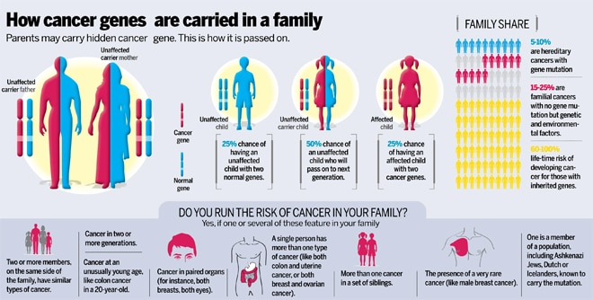 cancer genetic link