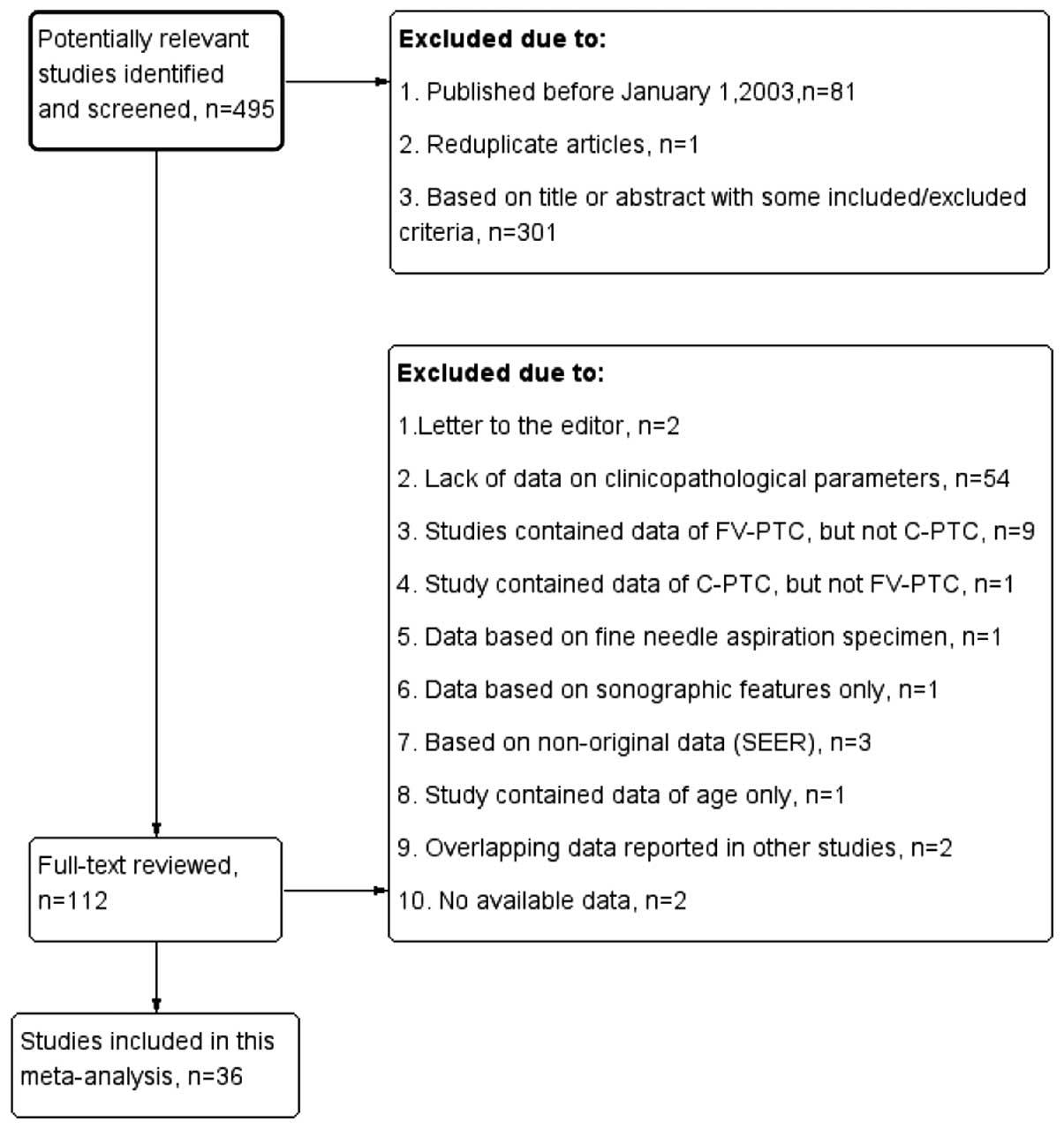 papillary thyroid cancer classical variant