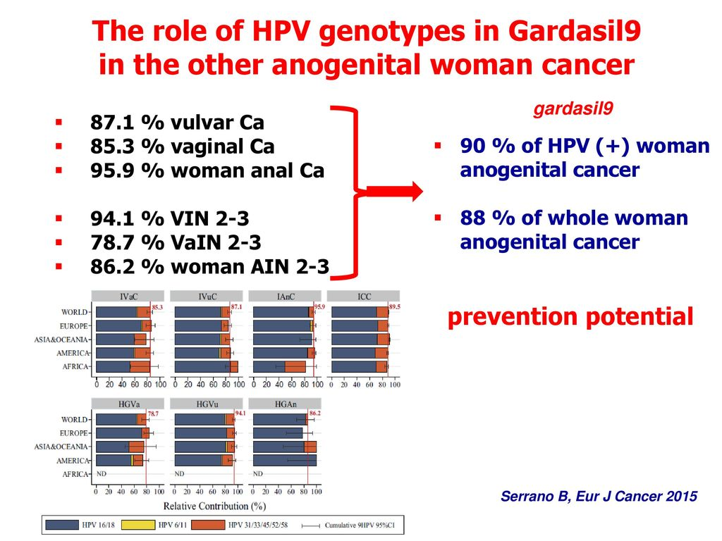 sintomi hpv in bocca