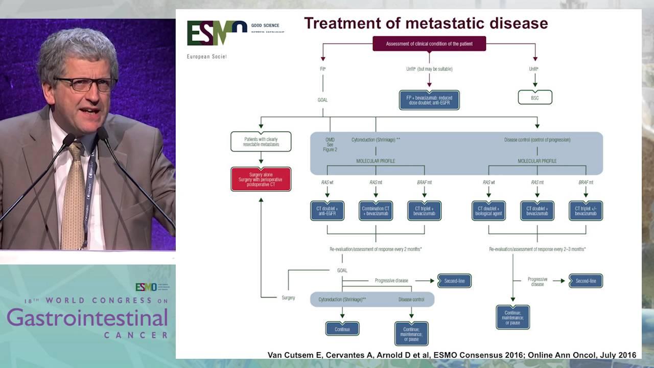 colorectal cancer esmo guideline