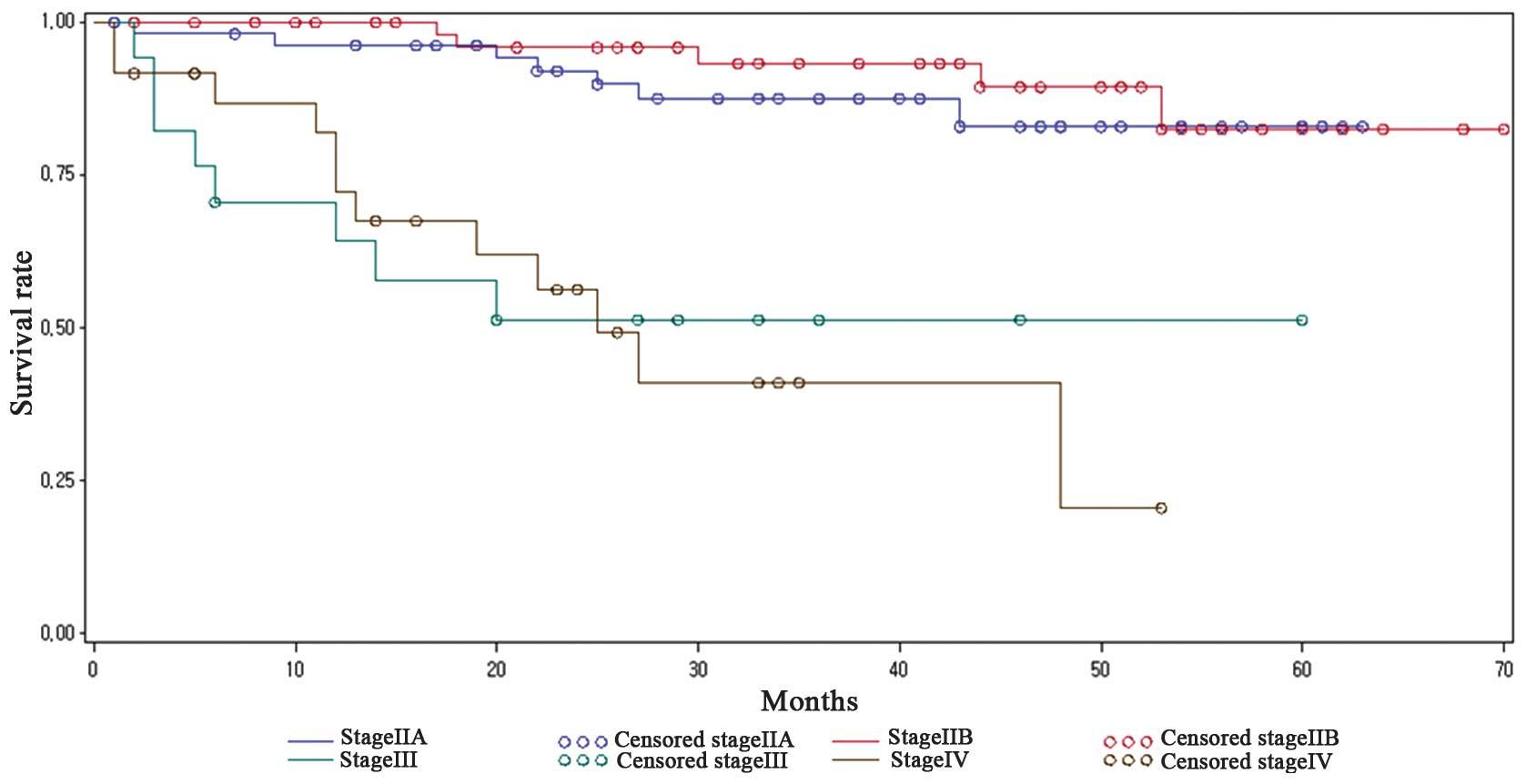 cervical cancer recurrence rate