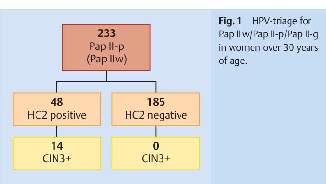 hpv high risk und pap 3d wart treatment finger