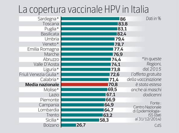 vaccino papilloma virus lazio miros urat dupa operatie de polipi