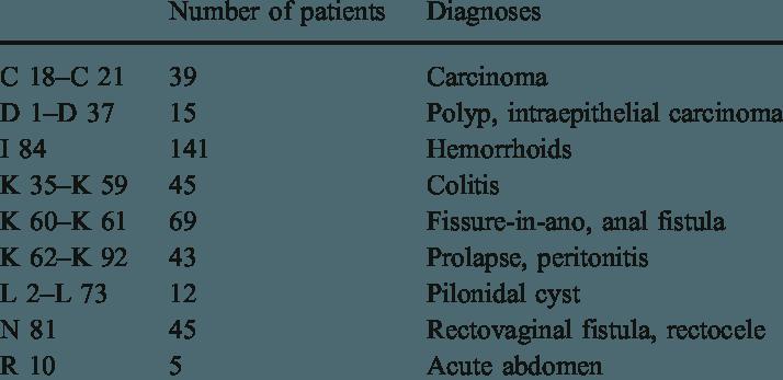 Adenom tubular icd 10 cod pentru dureri abdominale