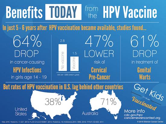 treatment to human papillomavirus