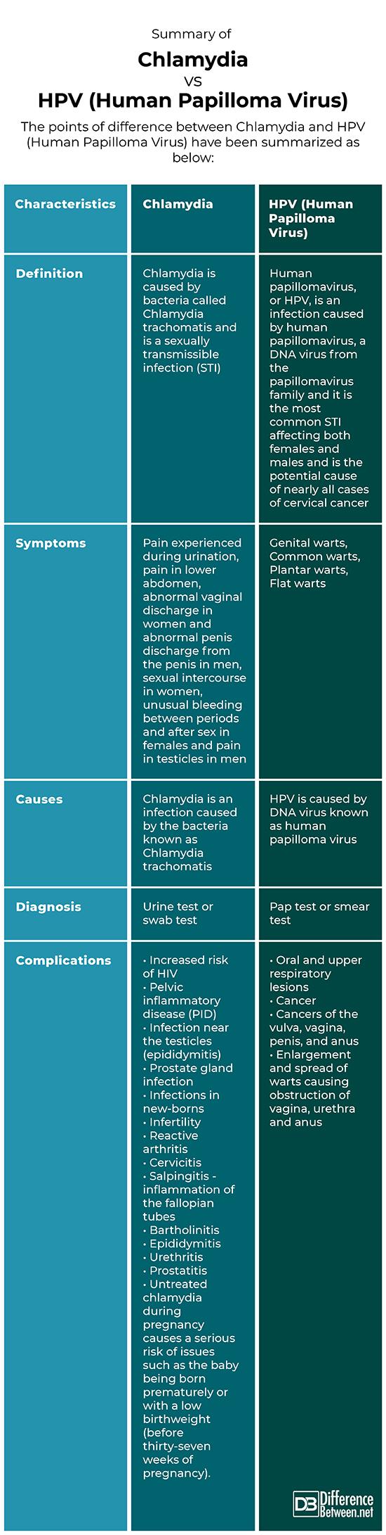 Simptomele bolilor venerice