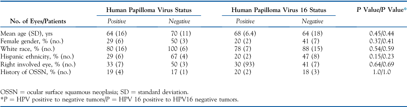 neoplasia papilloma virus