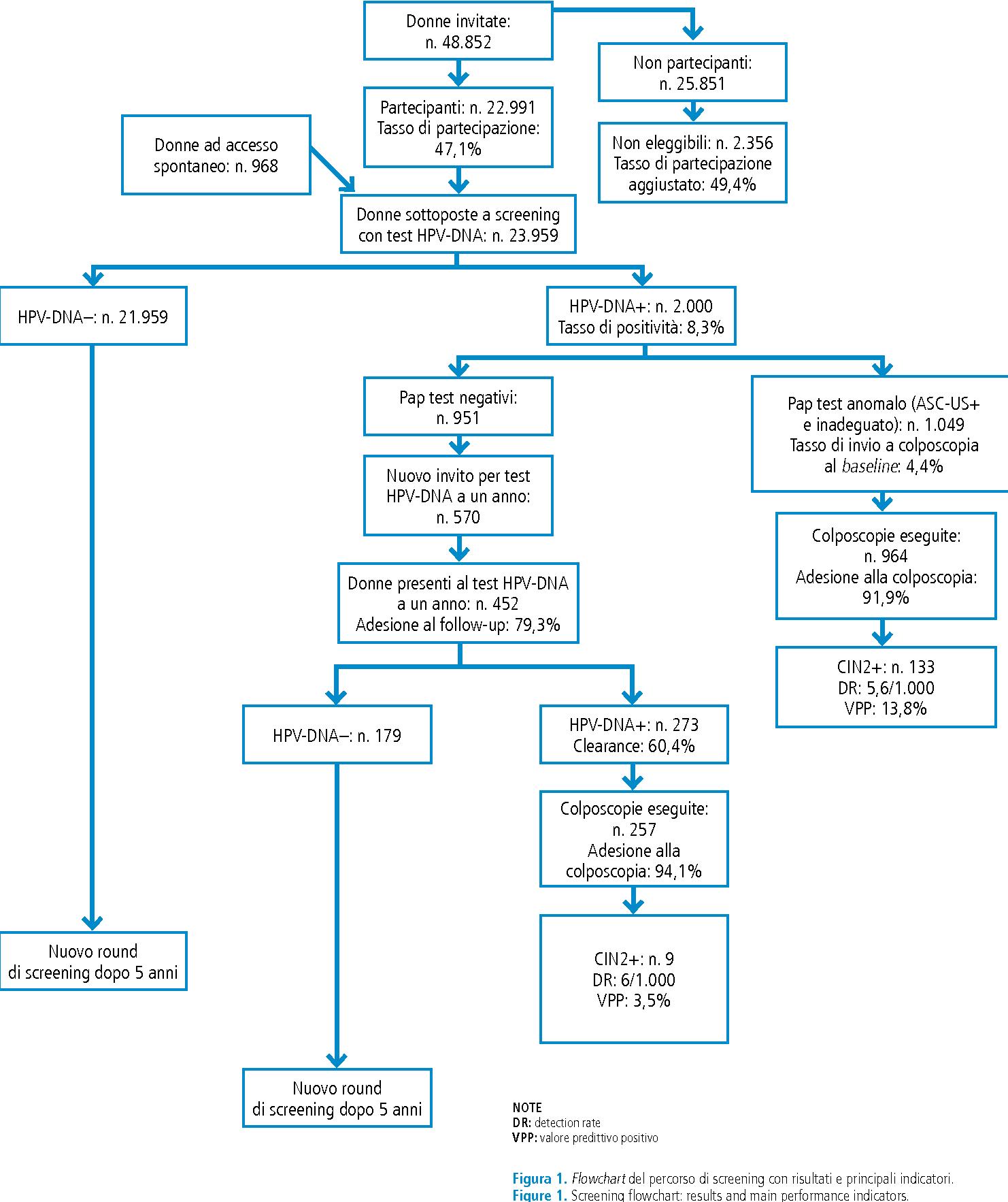 hpv virus in males