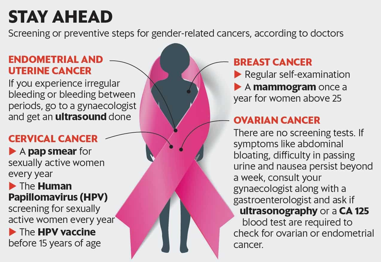 Cancerul de col uterin poate fi prevenit | Regina Maria