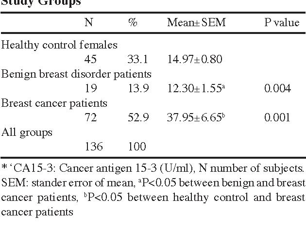cancer pulmonar markeri tumorali