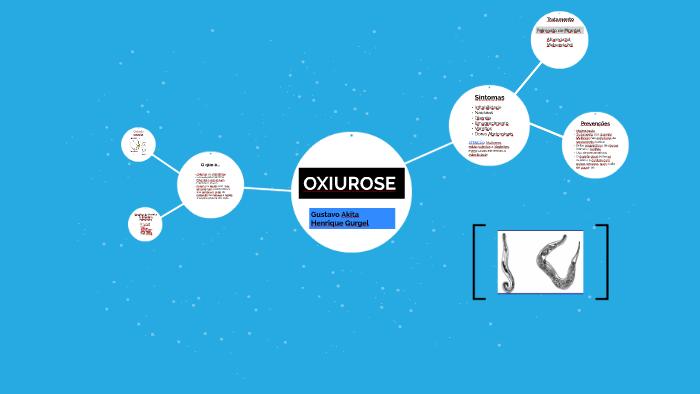 OXIURÍASE - Definiția și sinonimele oxiuríase în dicționarul Portugheză