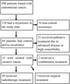 uterine cancer recurrence after hysterectomy hpv related skin conditions