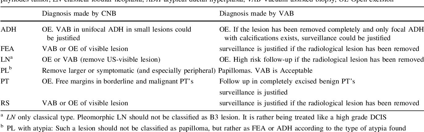intraductal papilloma treatment options