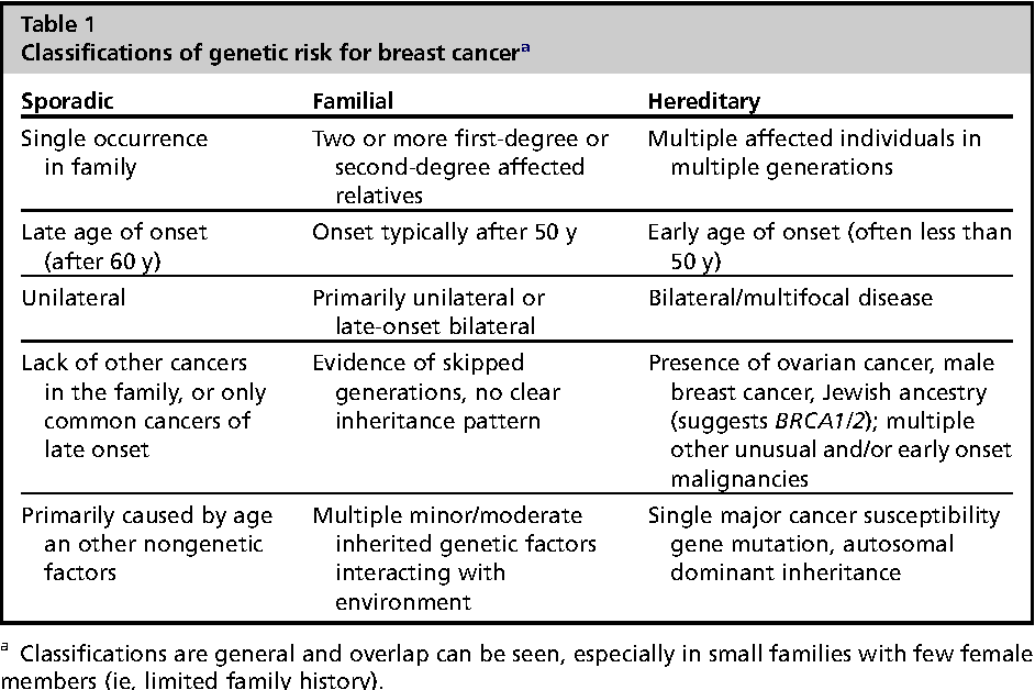 familial cancer syndrome