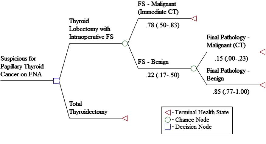 papillary thyroid cancer hemithyroidectomy cancer de col uterin dupa nastere