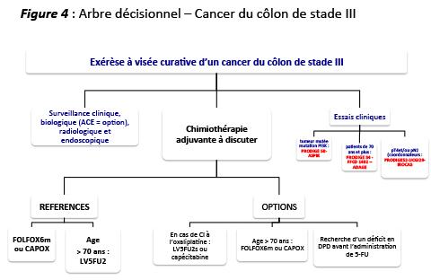 Referat: Cancer du Colon (#) - Graduo