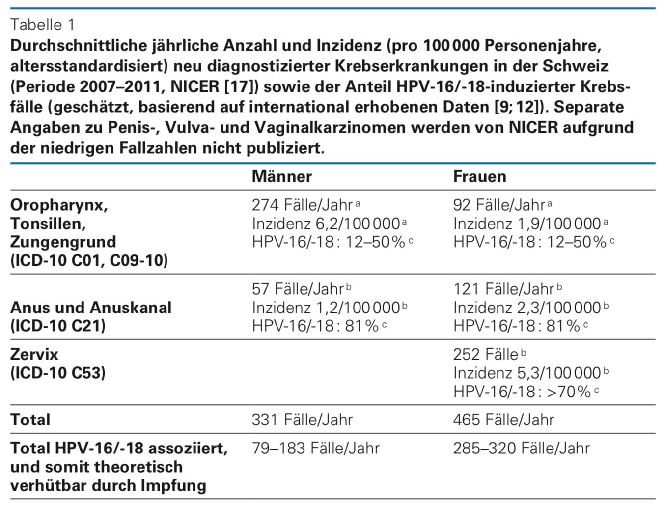 Gardasil Erfahrungen, Bewertungen und Nebenwirkungen - sanego