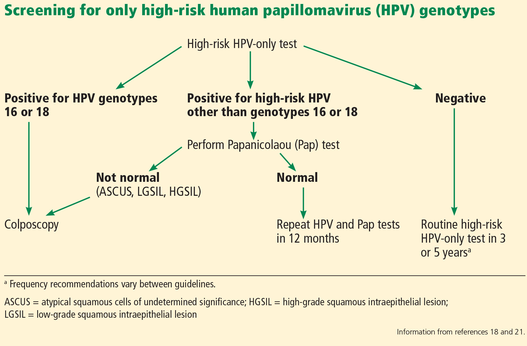 acog guidelines hpv cervical cancer