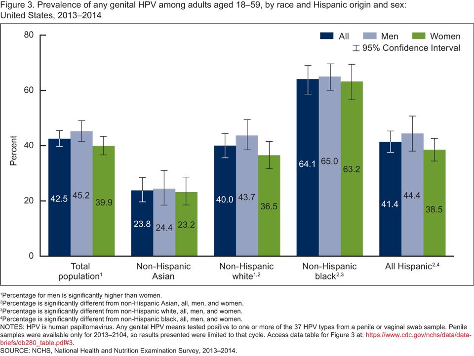 human papillomavirus statistics