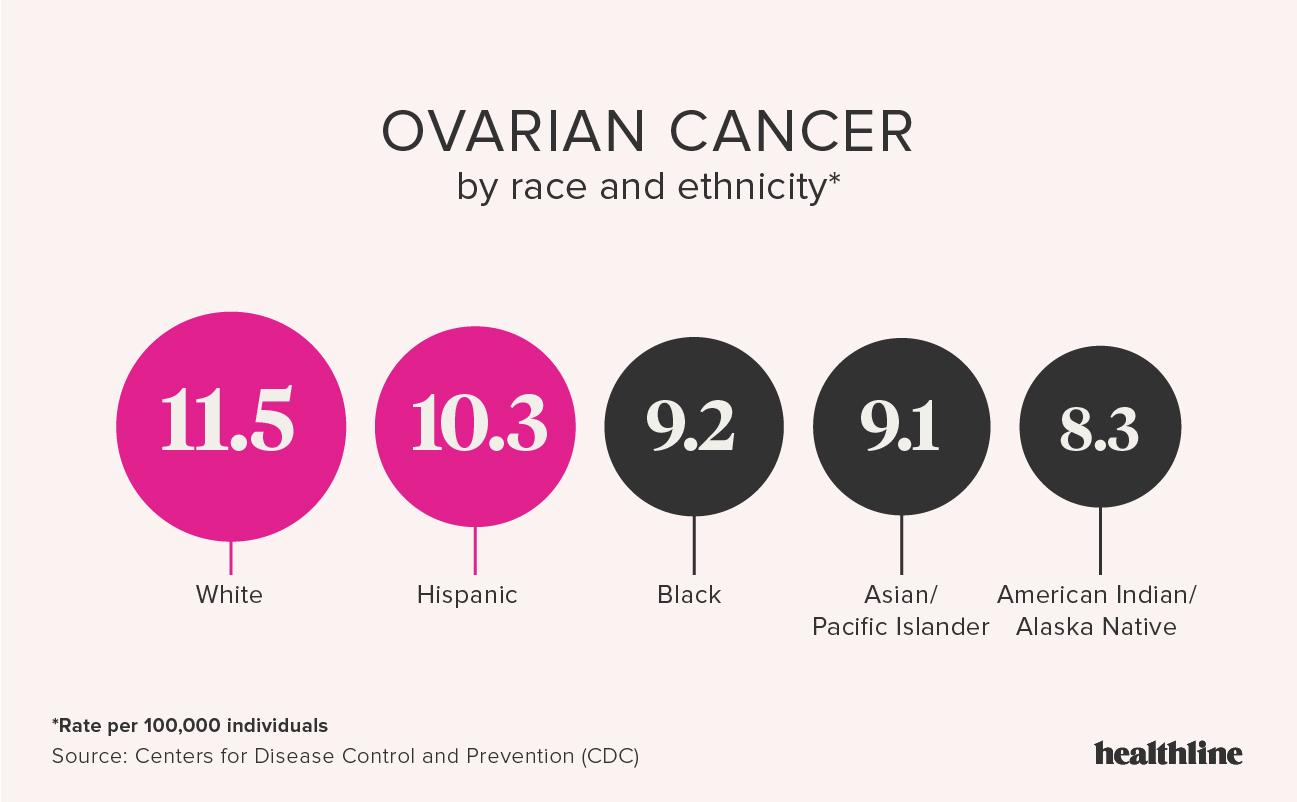 Studiu clinico-patologic al tumorilor ovariene - experienţa de un an într-un centru medical