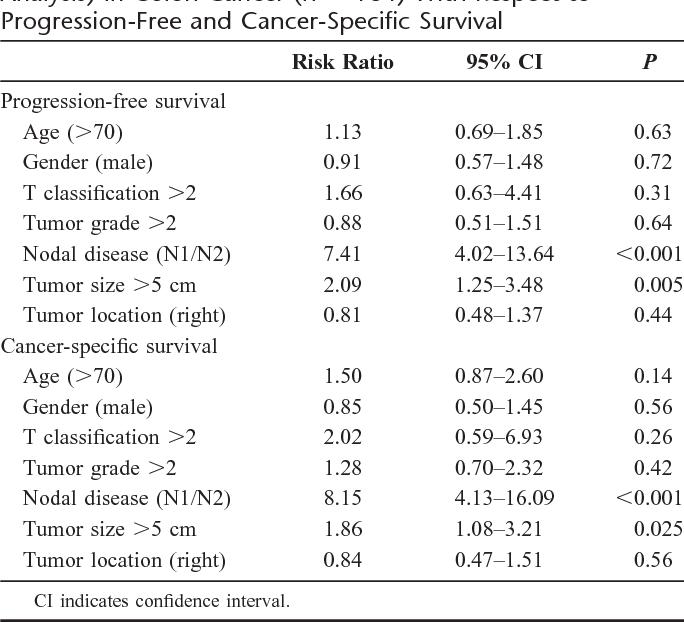 colorectal cancer 5 cm