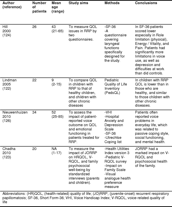 recurrent respiratory papillomatosis life cycle papilloma eye pathology outlines