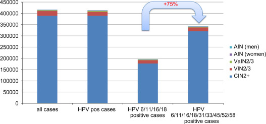 hpv and precancerous lesions