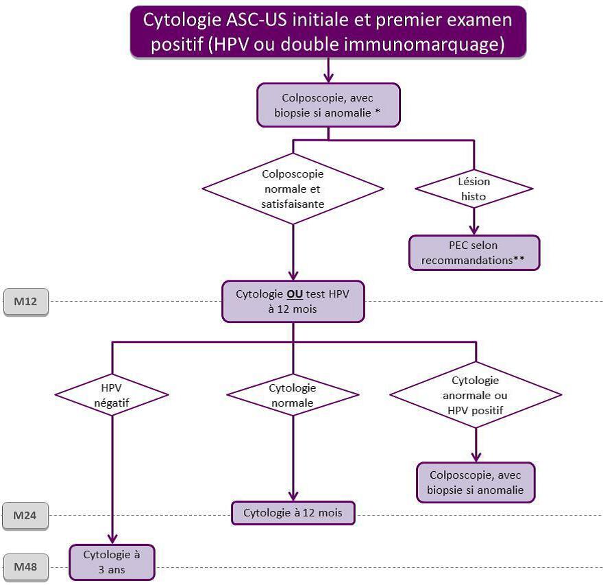 Citologia cervicală asc-h - o provocare diagnostică