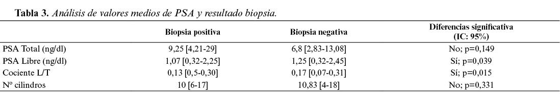 Valoarea urologică a psa pentru diagnosticul de cancer de prostată