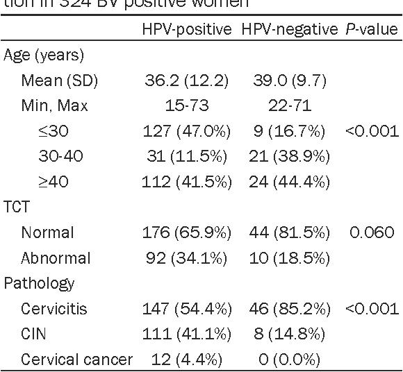 human papillomavirus bacterial infection detoxifierea ficatului silimarina