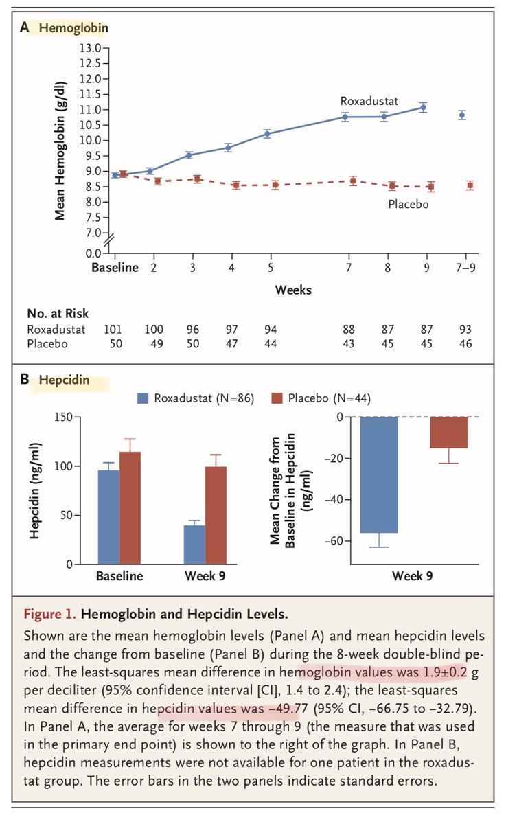 anemia 9 g/dl
