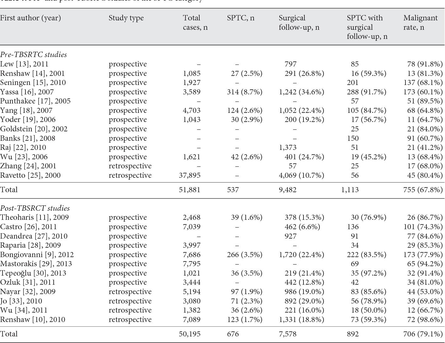 papillary thyroid cancer bethesda category v