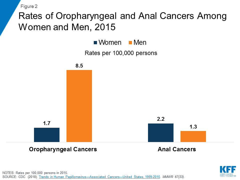 cancer ovar drept