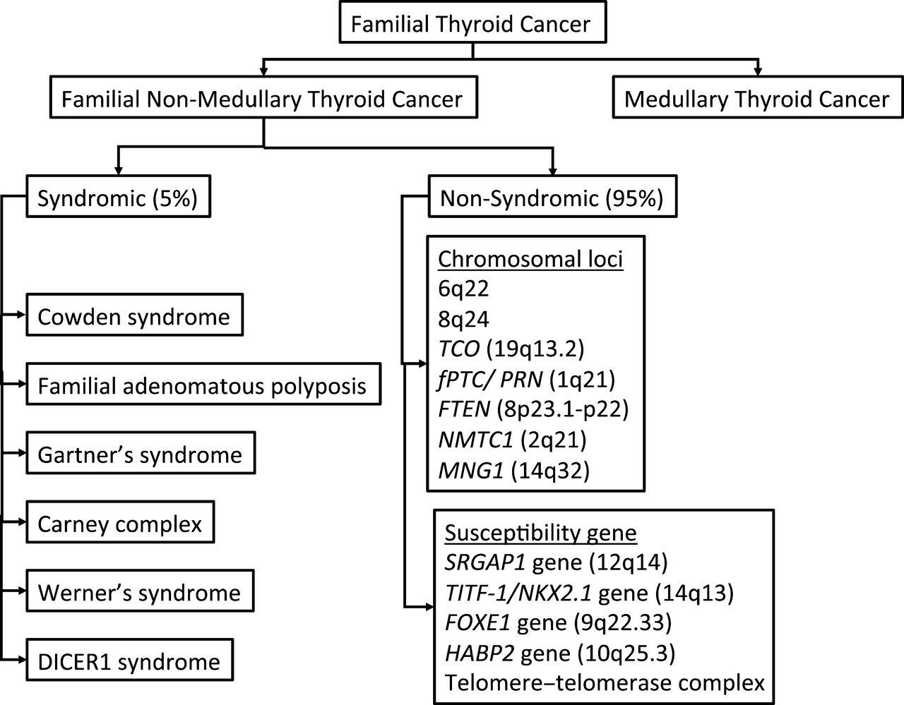 papillary thyroid cancer familial