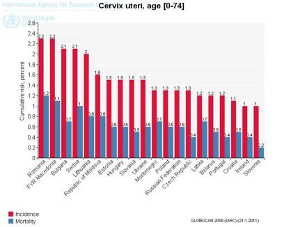 cancerul de col uterin incidenta cervical cancer hpv etiology