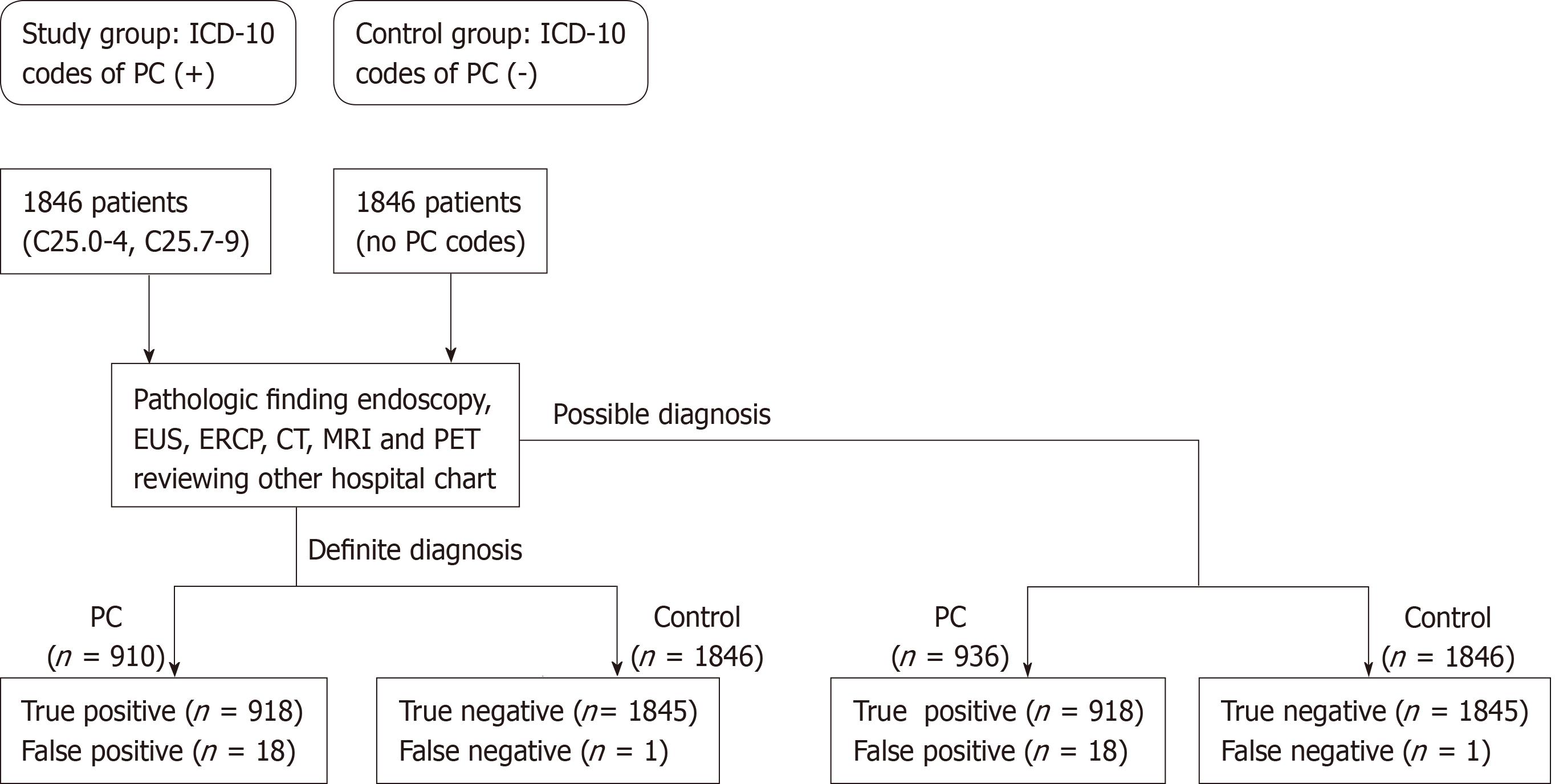 metastatic cancer of colon icd 10 tratament oxiuri doza unica