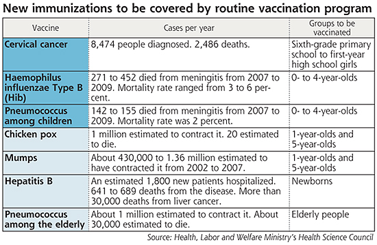 cervical cancer vaccine schedule